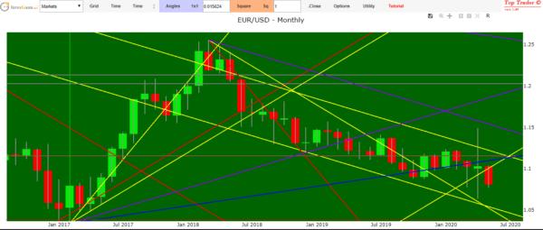 previsioni euro dollaro