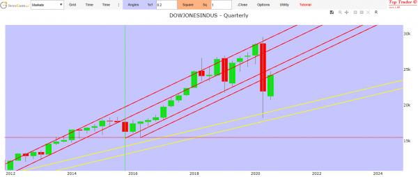 previsioni Dow Jones