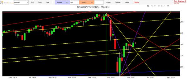 previsioni mercati finanziari