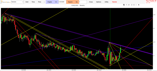 previsioni euro dollaro oggi