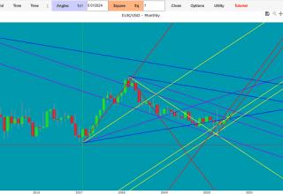 euro dollaro oggi