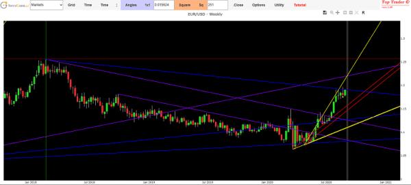 Previsioni Euro Dollaro oggi mediante la tecnica di Gann