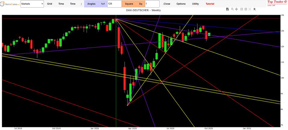 Previsioni Borsa oggi con i cicli di Gann
