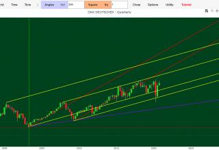 Borsa previsioni Indice Dax