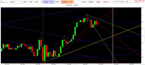 cambio Euro Dollaro previsioni oggi