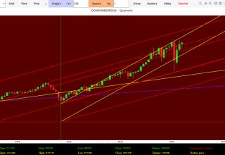 Previsioni Borsa oggi Indice dow Jones