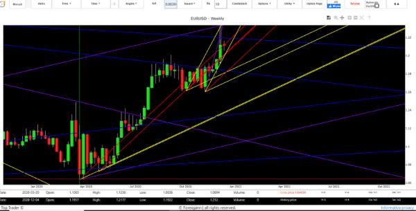 previsioni euro dollaro domani