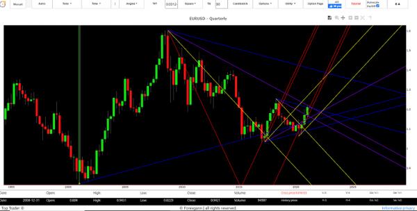 analisi tecnica euro dollaro 2021