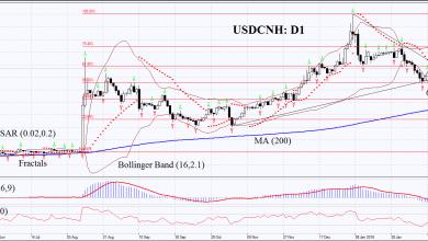 Photo of تحليل USDCNH من ifc markets