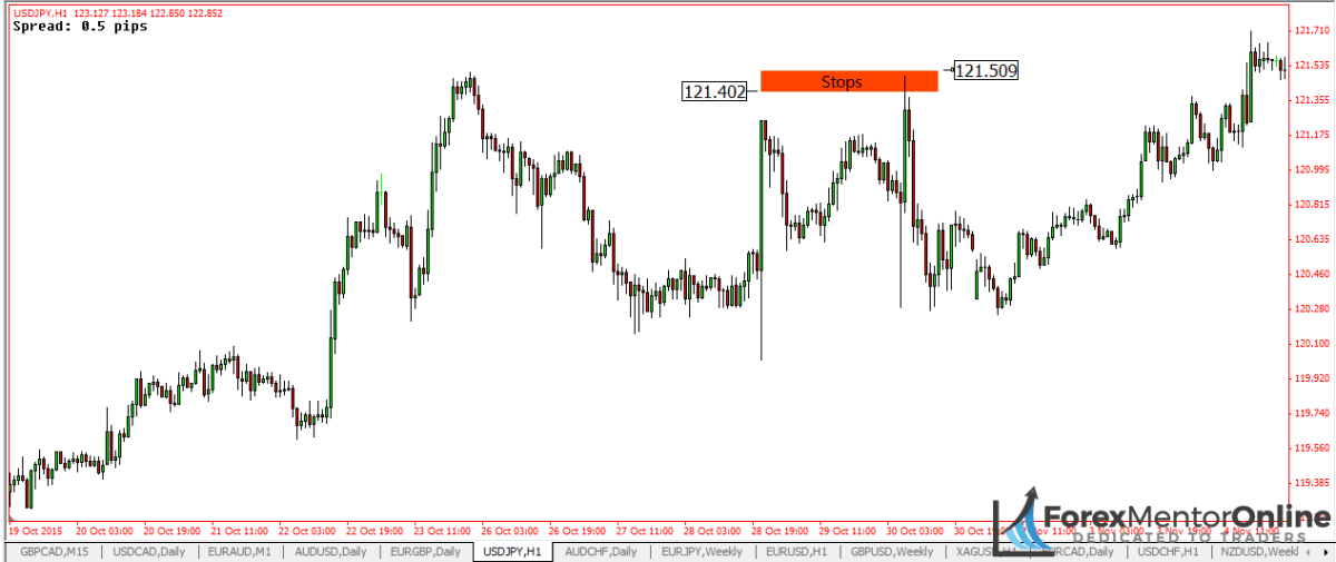 image of stop hunt on USD/JPY