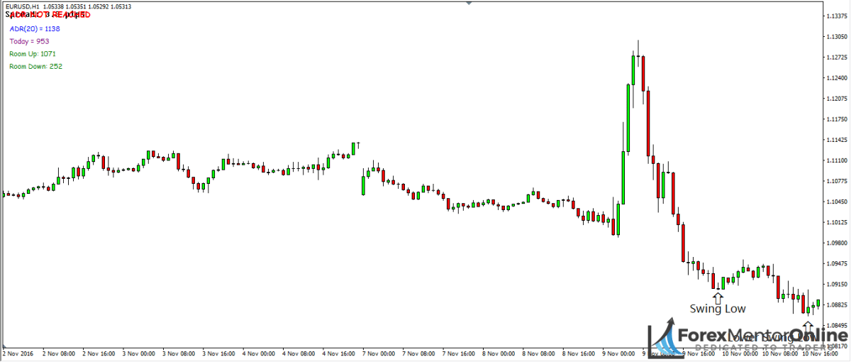 image of swing low followed by lower swing low