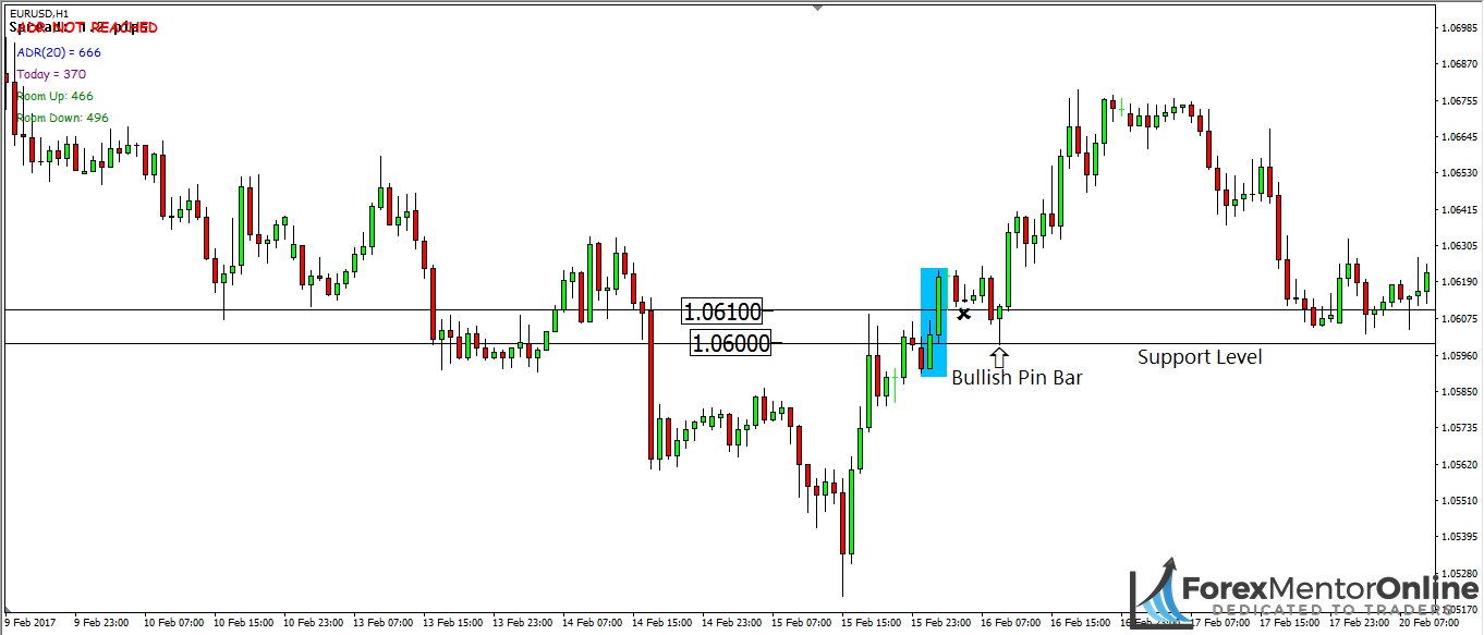 Understanding support and resistance levels in forex