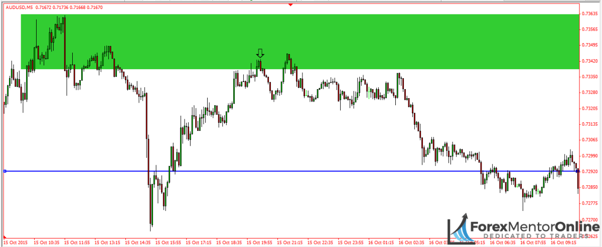 image of supply zone with engulfing candle