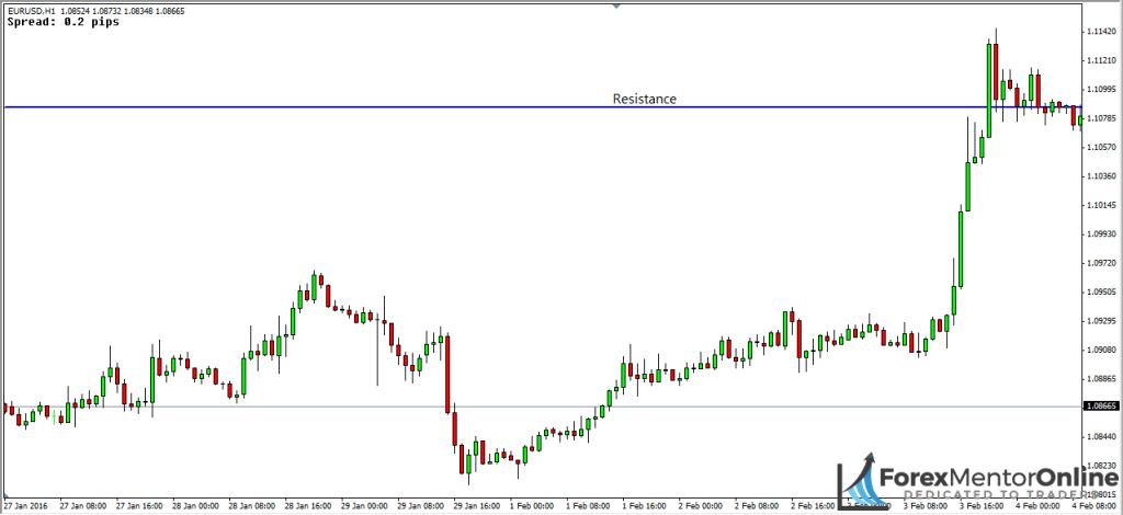 image of resistance level on eur/usd