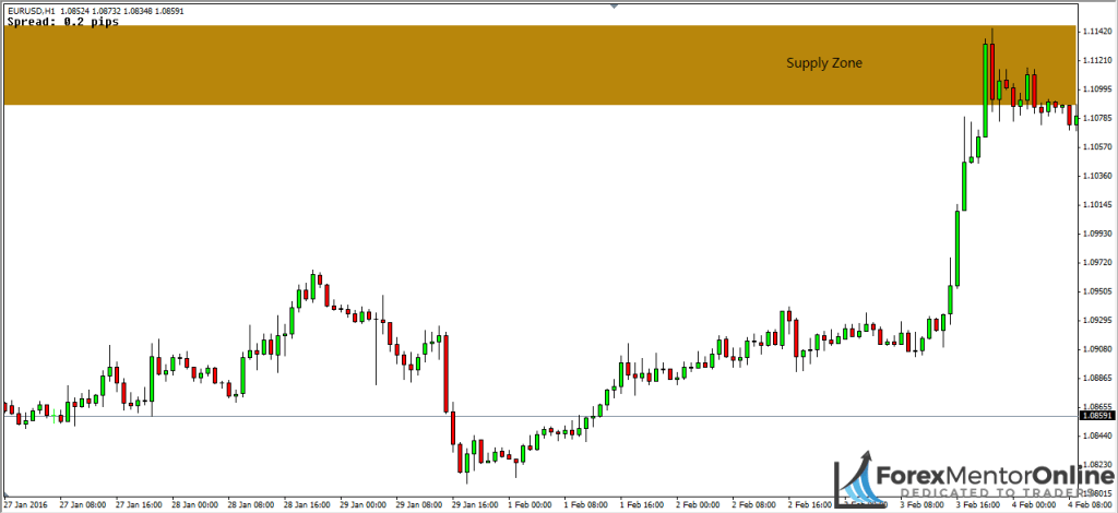 image of supply zone on eur/usd