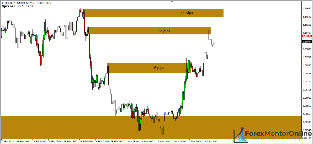 image of supply zones on 1 hour chart of eur/usd