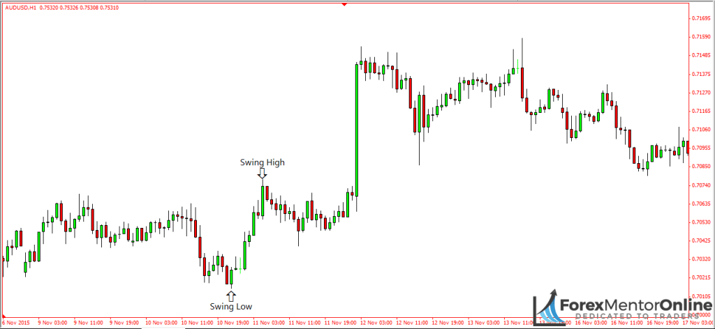 image of swing high and swing low on aud/usd