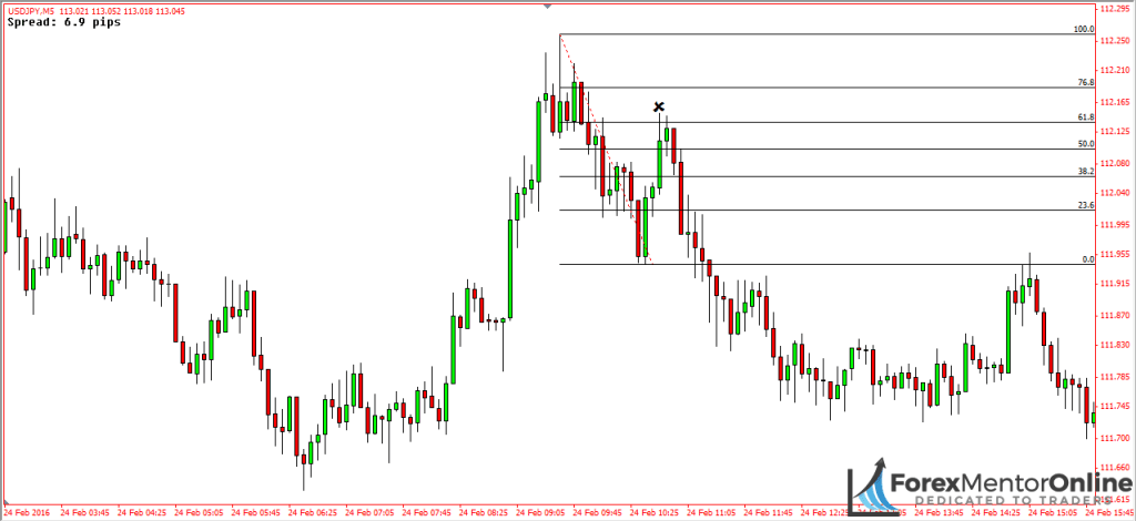 image of deep pullback on 5 minute chart of usd/jpy