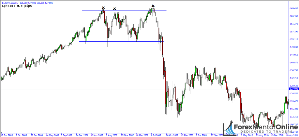 image of consolidation on weekly chart of eur/jpy