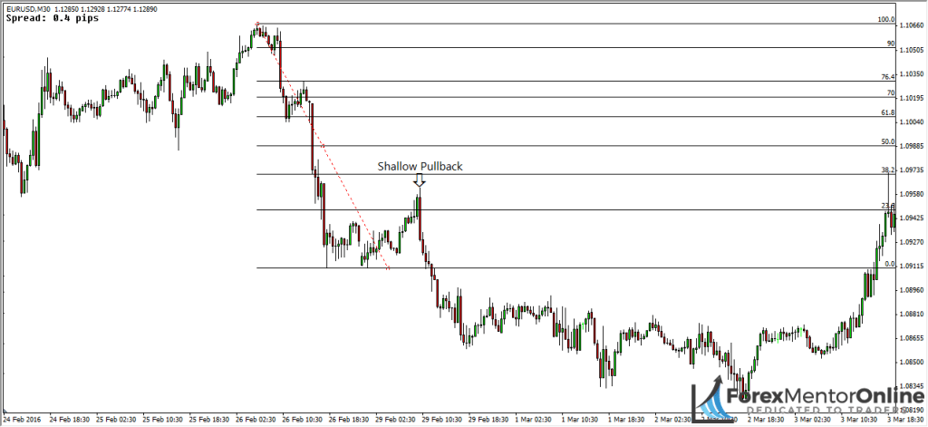 image of shallow pullback on eur/usd