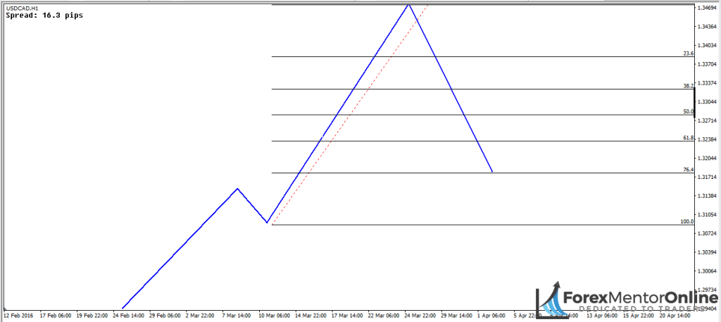 image of 76.4% retracement