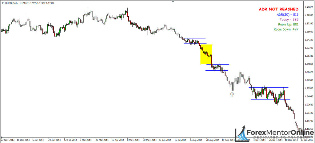 image of downtrend on eur/usd