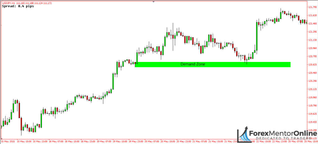 image of demand zone on 1 hour chart of usd/jpy