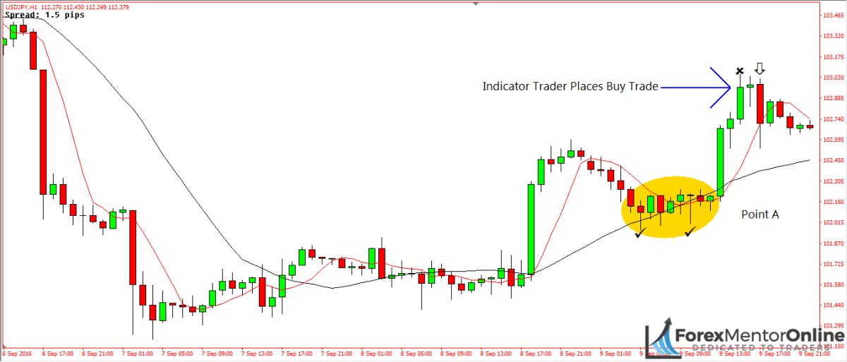 image of reversal on 1hour chart of eur/usd