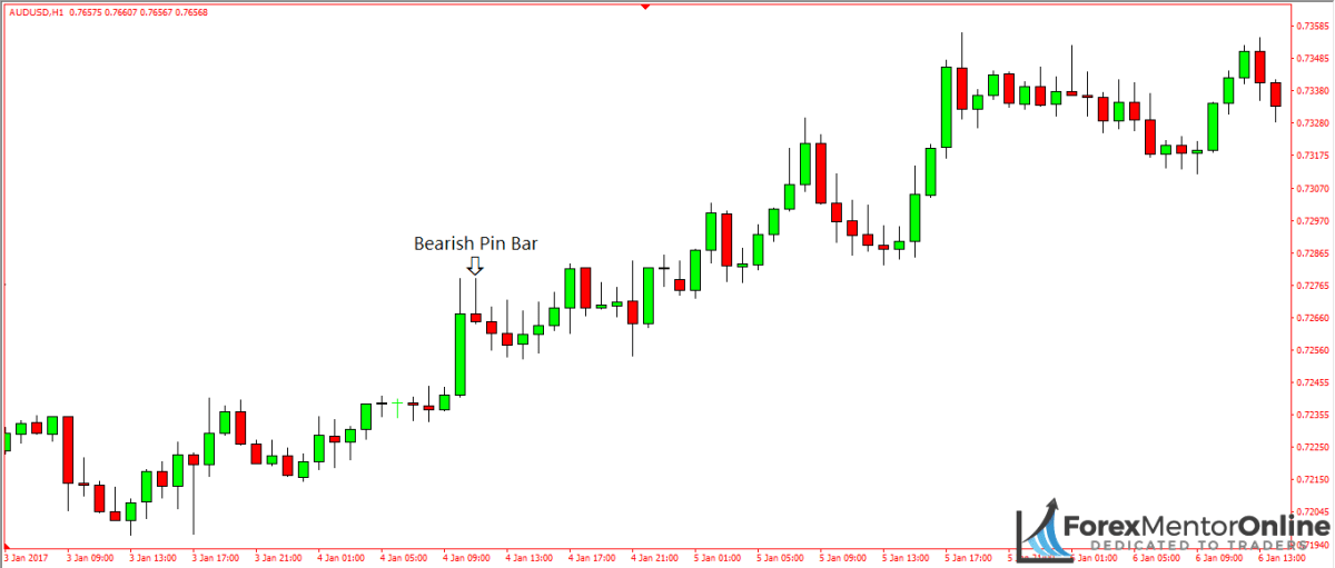 image of bearish pin bar on 1 hour chart of aud/usd