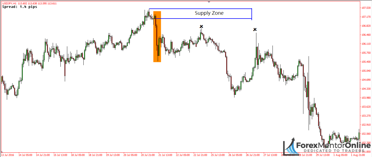 image of sharp decline creating supply zone on usd/jpy