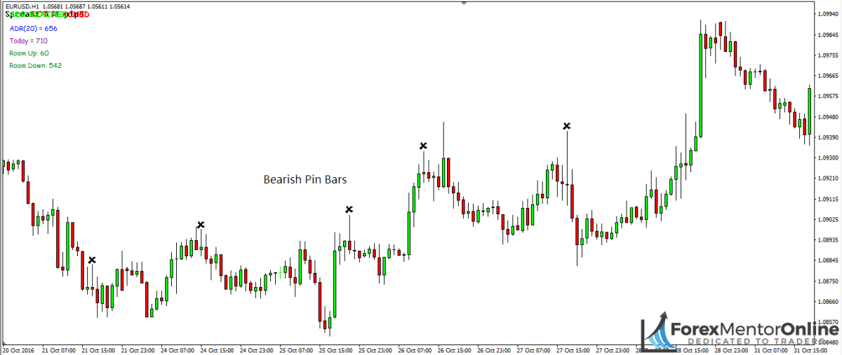 image of bearish pin bars on 1hour chart of eur/usd