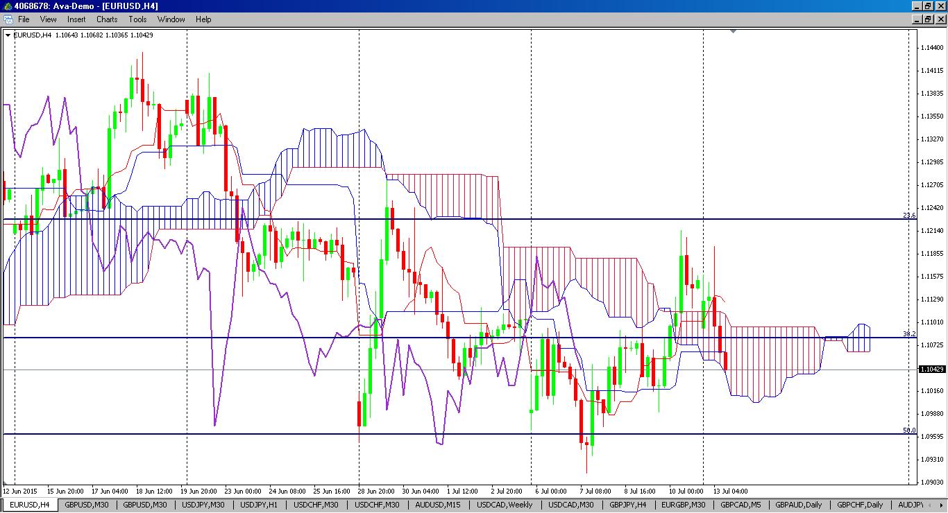2015-07-13-eurusd-4h-chart