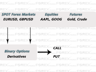 Difference: Forex and Binary Options