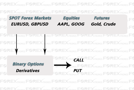 Difference between Binary Options & Forex Trading