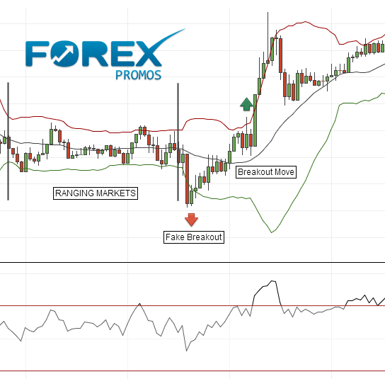 Bollinger Bands - Binary Options