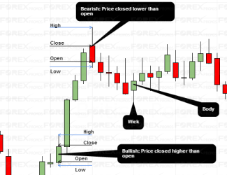 Candlestick Chart - Example