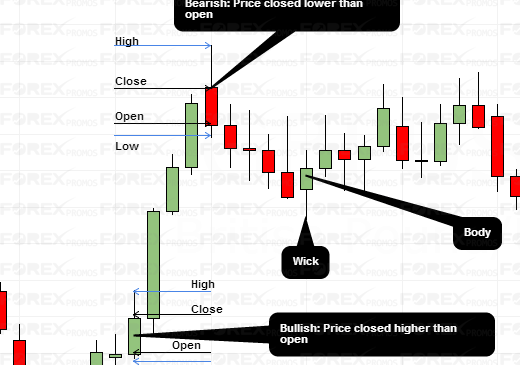 A newbies guide to understanding Candlestick charts