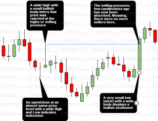 Market Sentiment with Candlestick Charts