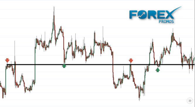 What is Support and resistance in forex trading