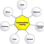 Trading commodities with binary options