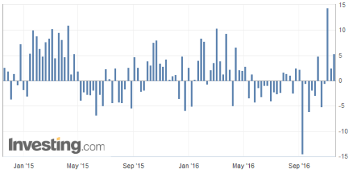 Weekly Crude Oil Inventory Report (Source: Investing.com)