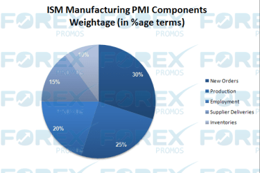ISM Manufacturing PMI Components and Weightage