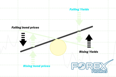 Bond prices and Yields have an inverse relationship