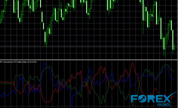 CoT Report MetaTrader Indicator