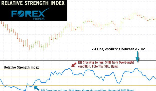 Trading with Relative Strength Index