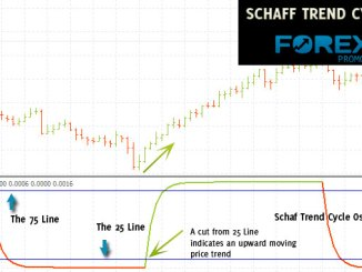 Schaff Trend Cycle Indicator
