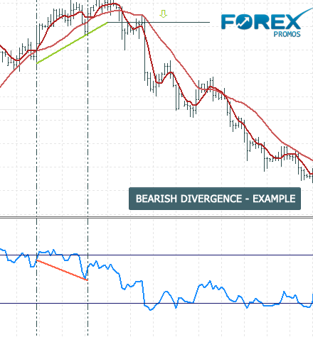 Bearish Divergence Trade set up Example