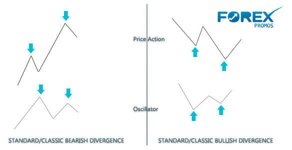 Classic/Standard Divergence - Forex