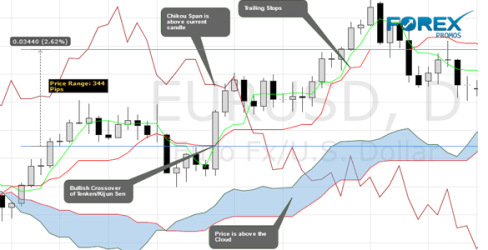 Example: Ichimoku Long Trade