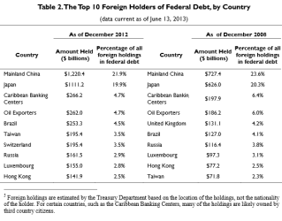 Top 10 US Foreign Debt Holders